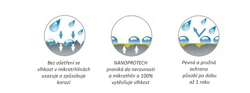 Nanoprotech_princip_fungovani_anticor_3