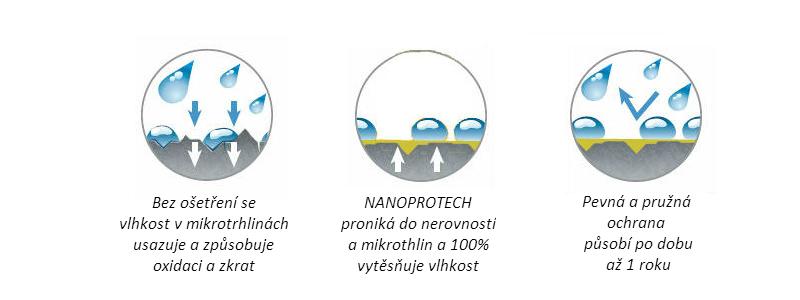 Nanoprotech_princip_fungovani_electric_1